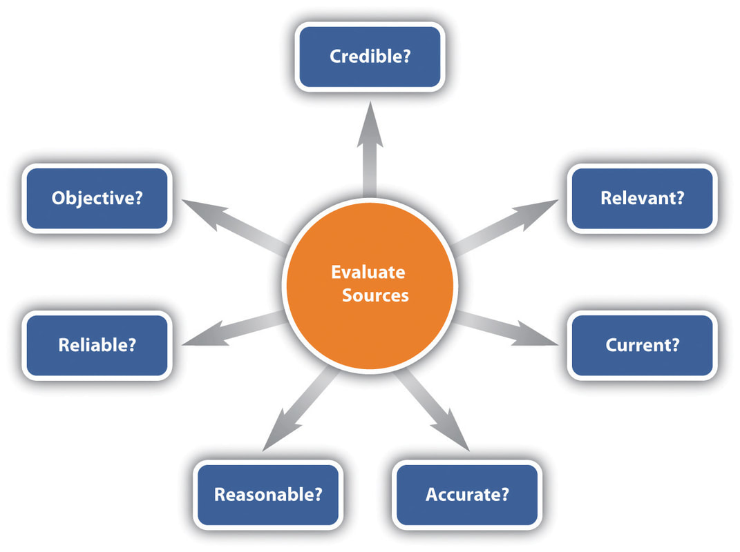 source evaluation Source evaluation cheat sheet examples of sources that are often the most credible: official government websites institutional sites that represent universities, regulatory agencies, governing bodies, and respected organizations with specific expertise (eg, the mayo clinic.